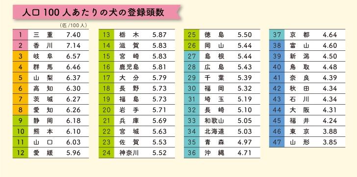 犬好き県ランキング 1位は三重県 東海地方に犬を飼っている人が多い